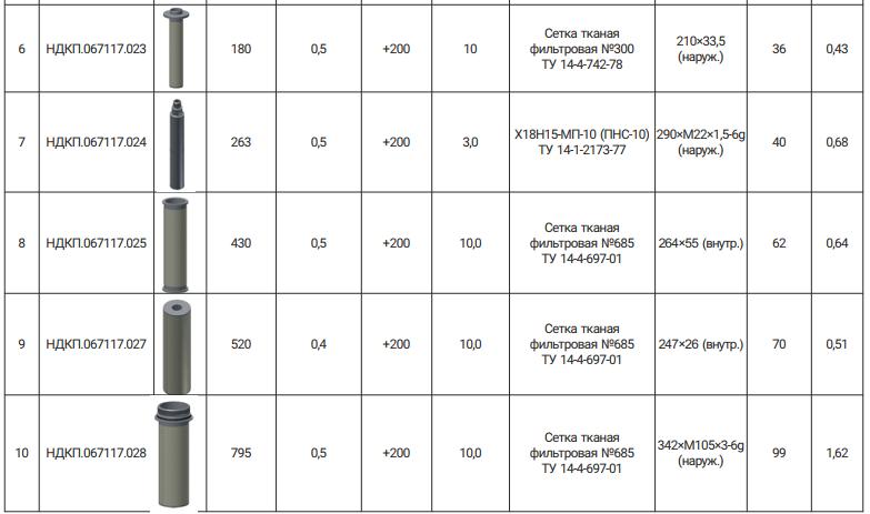Типоразмерный ряд фильтрующих элементов для нефтегазовой отрасли 2