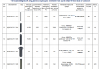 Типоразмерный ряд фильтрующих элементов для нефтегазовой отрасли 3