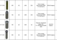 Типоразмерный ряд фильтрующих элементов для нефтегазовой отрасли 4