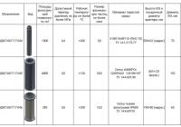 Типоразмерный ряд фильтрующих элементов для нефтегазовой отрасли 5