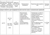 Фильтры для очистки пара от механических примесей (ФП) тех характеристики