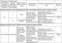 Фильтры предварительной, основной и тонкой очистки характеристики фильтрующих элементов
