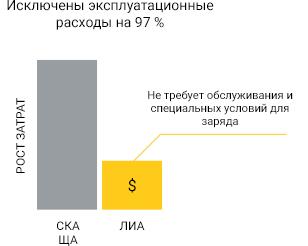 эксплуатационные расходы литий-ионных акб