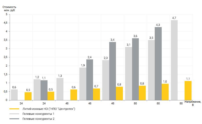 график-затраты-на-обслуживание-литий-ионных-накопителей