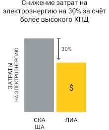 затраты на электроэнергию литий-ионных акб